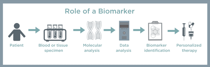 Role-of-BiomarkerFinal