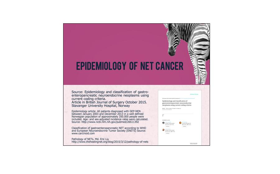 Epidemiology for NET Cancer