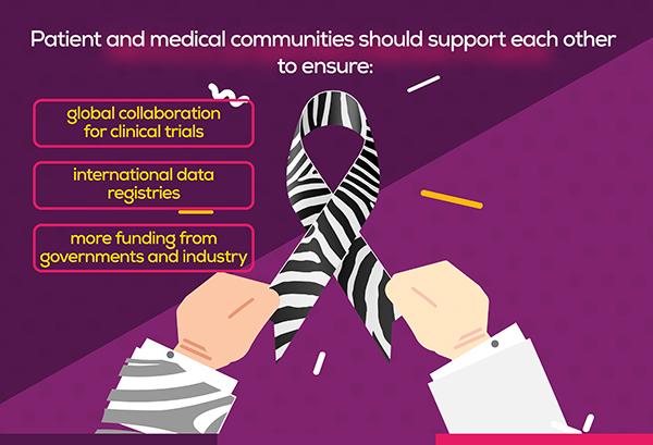 Further Reach of INCA Unmet Needs Initiative