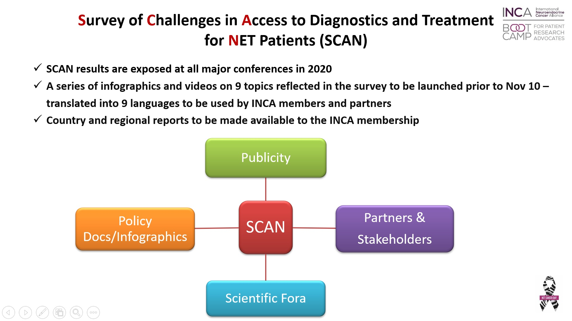 Evidence-Based Patient Advocacy at the INCA Boot Camp